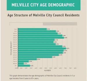 Melville City Age Demographics
