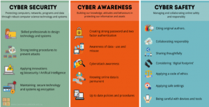 Task 2 Option 1 – Cyber Space