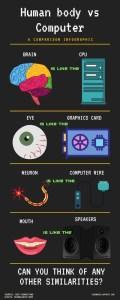 Option 2: Human body versus Computer infographic